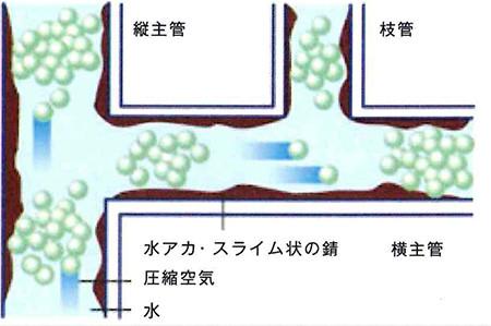 前橋市H様邸に配管洗浄の現場調査にお伺いいたしました – ミヤケンリフォーム