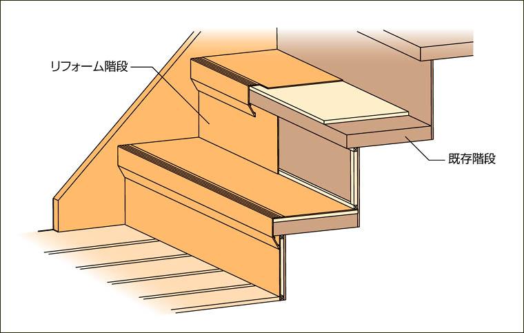 人気急上昇 LIXILのリフォーム階段特集  – ミヤケンリフォーム