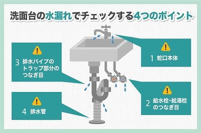 洗面台の水漏れトラブルの症状と原因